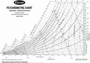 And Dry Bulb Temperature Chart Psychrometric Chart Chemical And Biomolecular Engineering