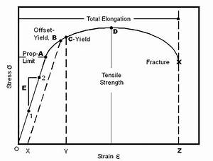 Stress And Strain  Mechanical Properties Of Materials