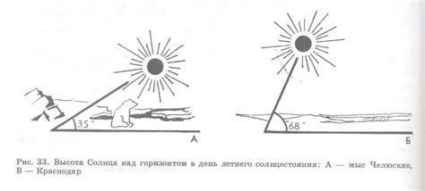 Солнечные батареи для дачи. Современные инженерные системы