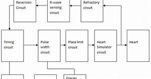 Block Diagram Of Pacemaker System