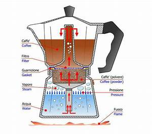 How To Brew Better Than An Italian Barista  Bialetti