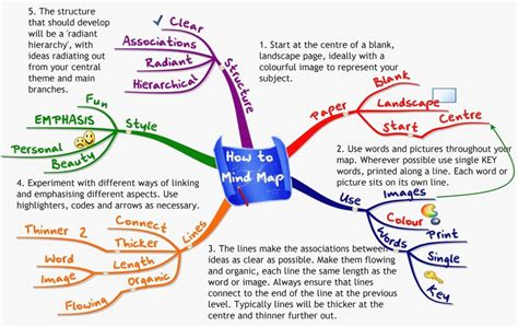 Concept Maps Templates Steps by Free Mind Map Templates Free Mind Map Templates Templates