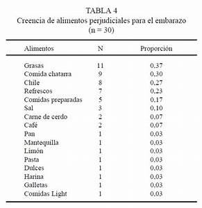 ARTICULO #6: HABITOS DE ALIMENTACION Y FACTORES CULTURALES EN ADOLESCENTES EMBARAZADAS