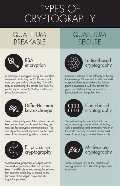 quantum computers  destroy todays encryption methods