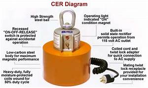 Electric Magnet  Electric Magnets  Electric Lift Magnets