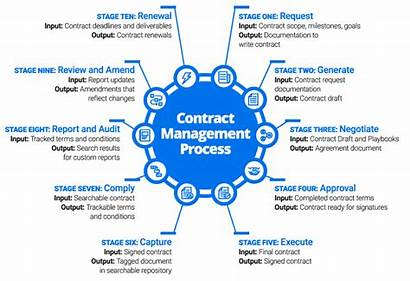 Contract Process Management Template Checklist Templates Steps