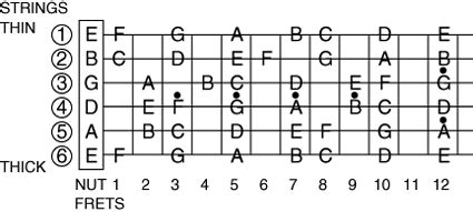 guitar string letters all the chords i needed to i learned at my 30531
