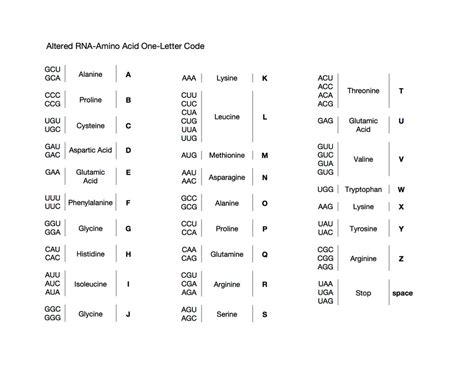 amino acid one letter code new amino acid one letter code cover letter exles 53194