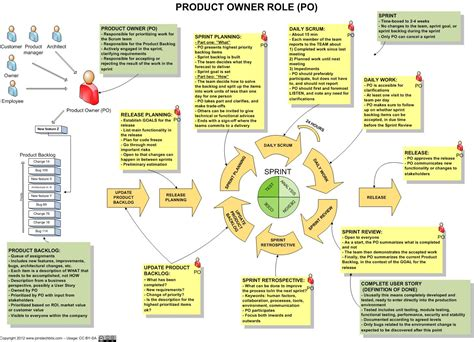 Agile Scrum Product Owner Resume by Agile Product Manager Description Mind Mapping A Story