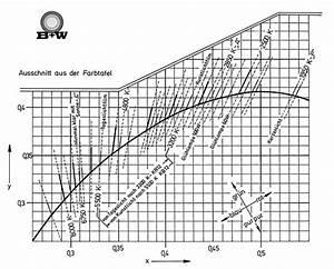 Wieviel Kelvin Hat Tageslicht : plancksche kurve des theoretisch schwarzen k rpers ~ Yasmunasinghe.com Haus und Dekorationen