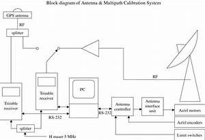 Block Diagram Of Antenna And Multipath Calibration System