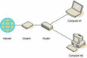 What U0026 39 S The Difference Between A Router And A Modem
