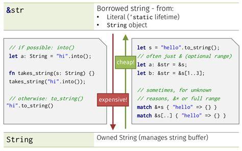 rust database sql beginners building introduction io string slide github
