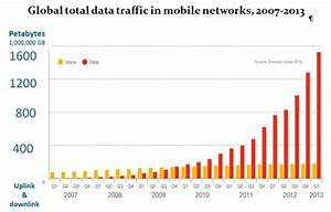 Mobile data demand doubling every year as networks invest ...