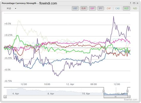 currency trading wiki currency strength index