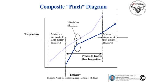Pinch Point Diagram by Episode 60 Pinch Diagram And Heat Integration