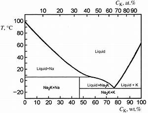 Phase Diagram Of The Na U2013k System  Ck Is The Potassium