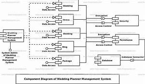 Wedding Planner Management System Component Uml Diagram