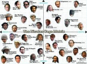 Behold: The Nicolas Cage Matrix - Movie Feature ...