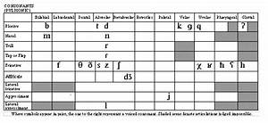 Arabic Ipa Chart Is It A Difference Or A Disorder Free Resources For Slps