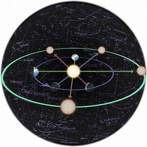 Celestial Sphere And Earth Diagram