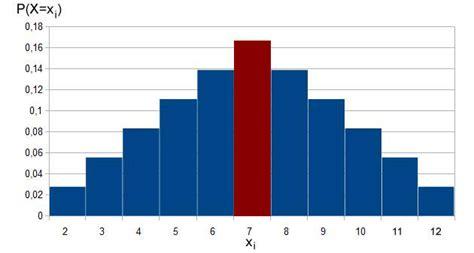 erwartungswert varianz und standardabweichung stochastik