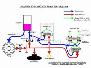Mitsubishi Evo 4 5 6 7 8 9 10 Ayc Pump Flow Diagram  U2013 High