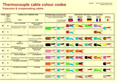 3 phase wire colors code in malaysia somurich