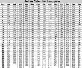 Printable Julian Date Calendar Leap Year