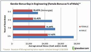 Engineering Pay Gap Glassdoor Reveals Many Women