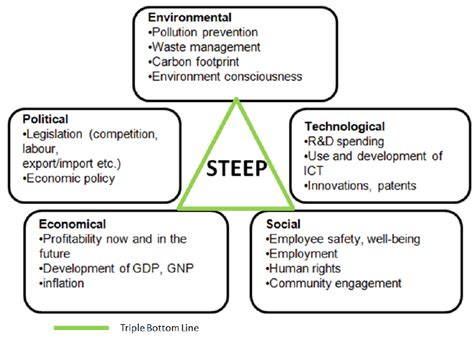 Steep Framework And The Triple Bottom Line Download