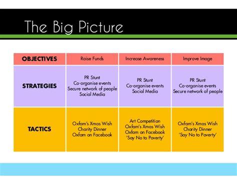 Pr Timeline Template by Oxfam Pr Plan