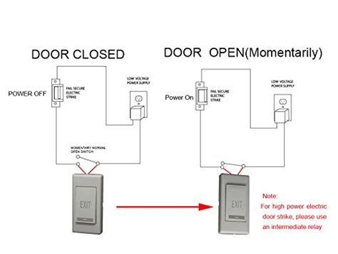 exit push release button panel for electric door strike
