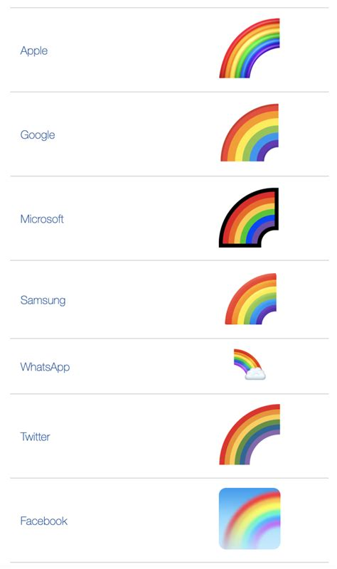 What Does 🌈 Rainbow Emoji Mean? - Emoji by Dictionary.com