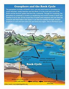 Geosphere And The Rock Cycle Diagram  Color