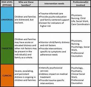 Trauma Informed Care Intervention Tools