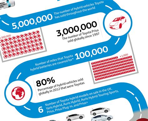 toyota company number toyota hybrid synergy drive in numbers infographic toyota