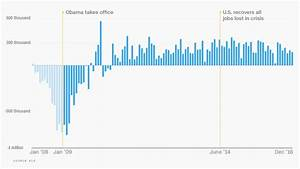 Job Growth Chart Under Obama Sanders Can 39 T Make It Up Obama Wants Credit For
