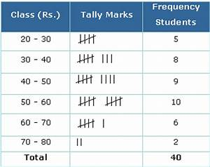 frequency distribution definition simple and grouped With frequency table template