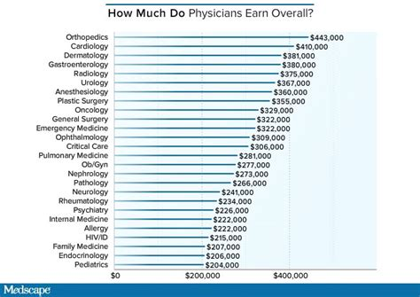 medscapes  physician compensation report