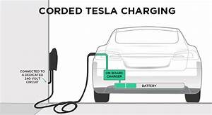 Tesla  Home Charging Installation Services