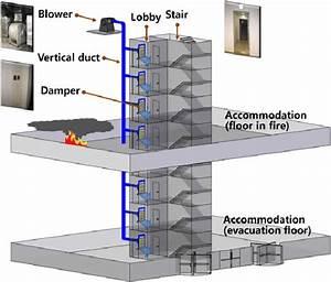 Conceptual Diagram On The Pressurization Smoke Control
