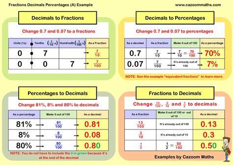 Cazoom Maths Worksheets  Fraction Decimal Percentage Worksheets