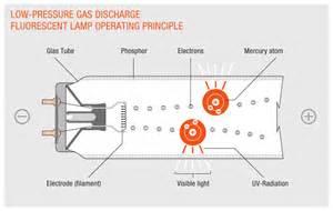 d 233 charge de gaz 224 basse pression pour les tubes