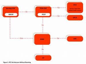 Pcc Architecture
