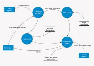 What Are The Components Of Data Flow Diagram