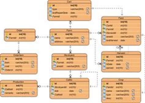 entity relationship diagram   insurance company