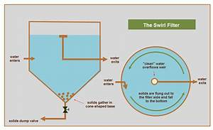 Swirl Filter Aquaponics