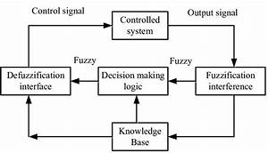 Block Diagram Of Fuzzy Logic Controller For Load Frequency