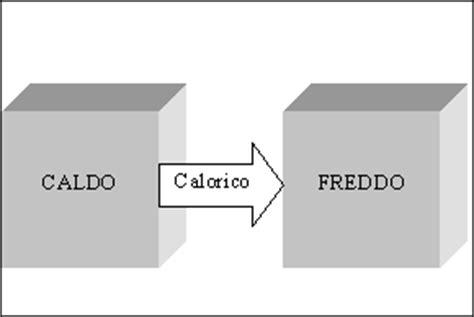 Termodinamica Dispense by Esempio Di File Per Le Dispense Di Fisica Tecnica